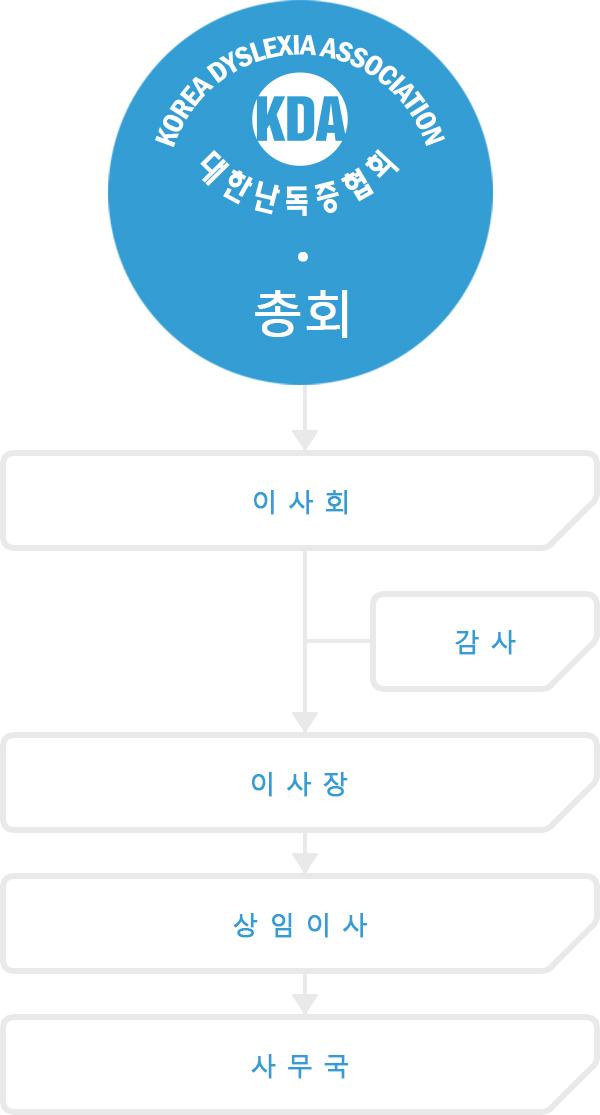 한국난독증협회의 조직도입니다. 조직도의 구성은 총회, 이사회, 감사, 이사장, 상임이사, 사무국으로 구성되어 있습니다.